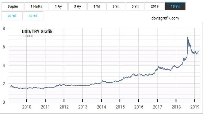 dolar son 10 yıl grafiği
